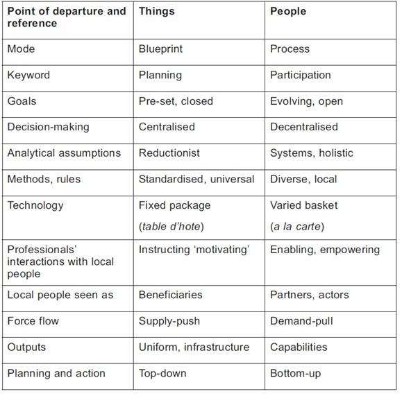 ThingsPeople